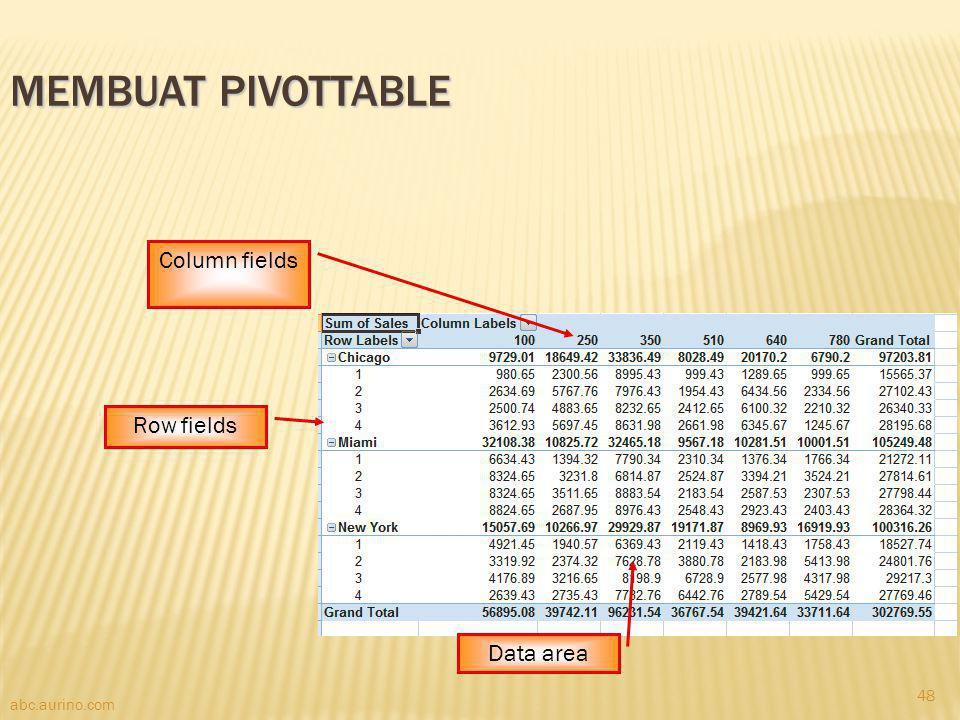 Membuat PivotTable Column fields Row fields Data area abc.aurino.com