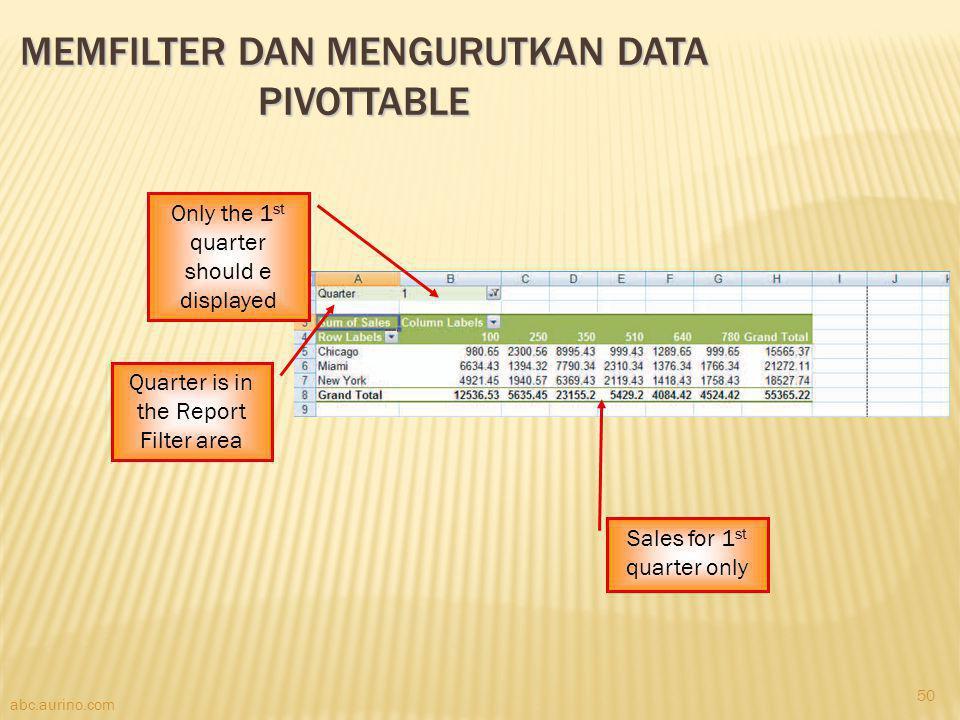 MemFilter dan Mengurutkan data PivotTable