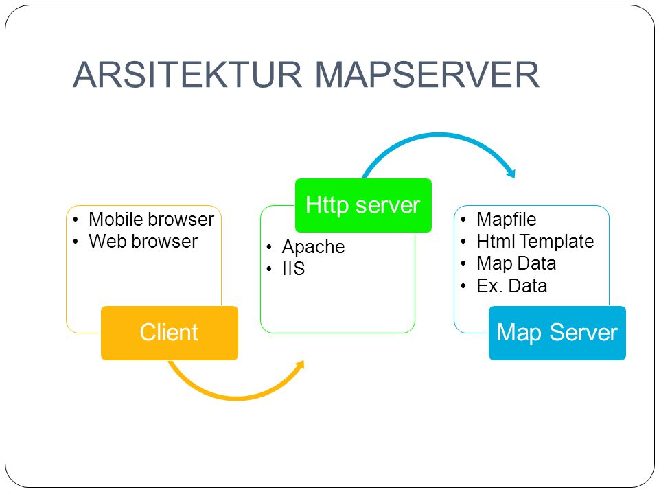 ARSITEKTUR MAPSERVER Client Mobile browser Web browser Http server