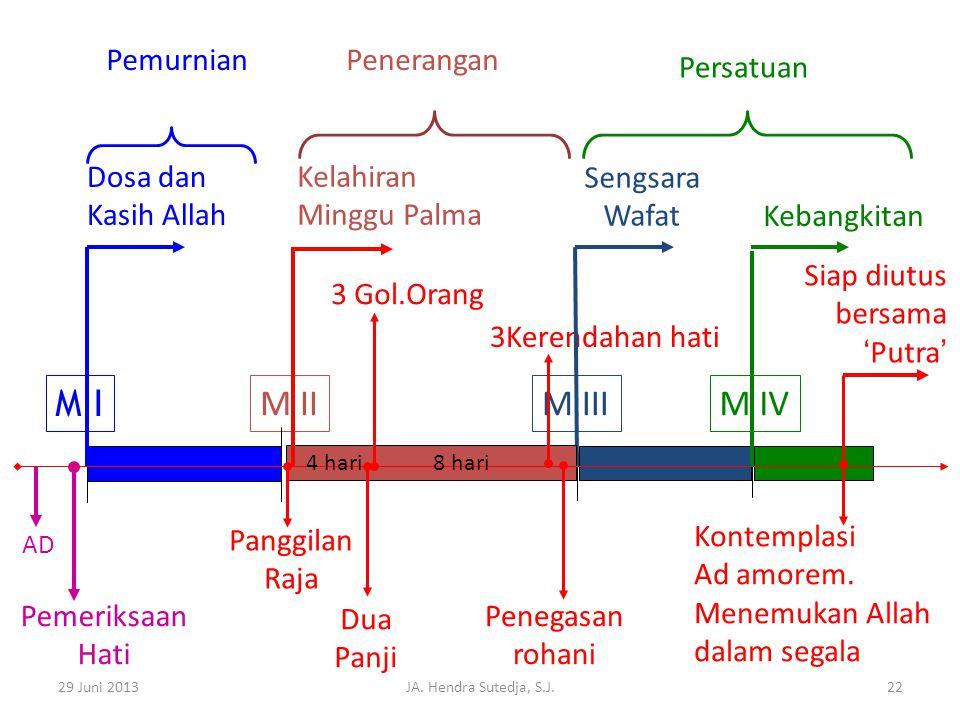 M I M II M III M IV Pemurnian Penerangan Persatuan Dosa dan