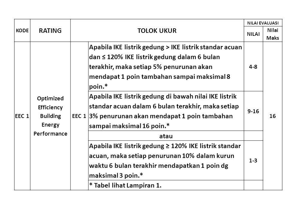 KODE RATING. TOLOK UKUR. NILAI EVALUASI. NILAI. Nilai Maks. EEC 1. Optimized. Efficiency. Building Energy.