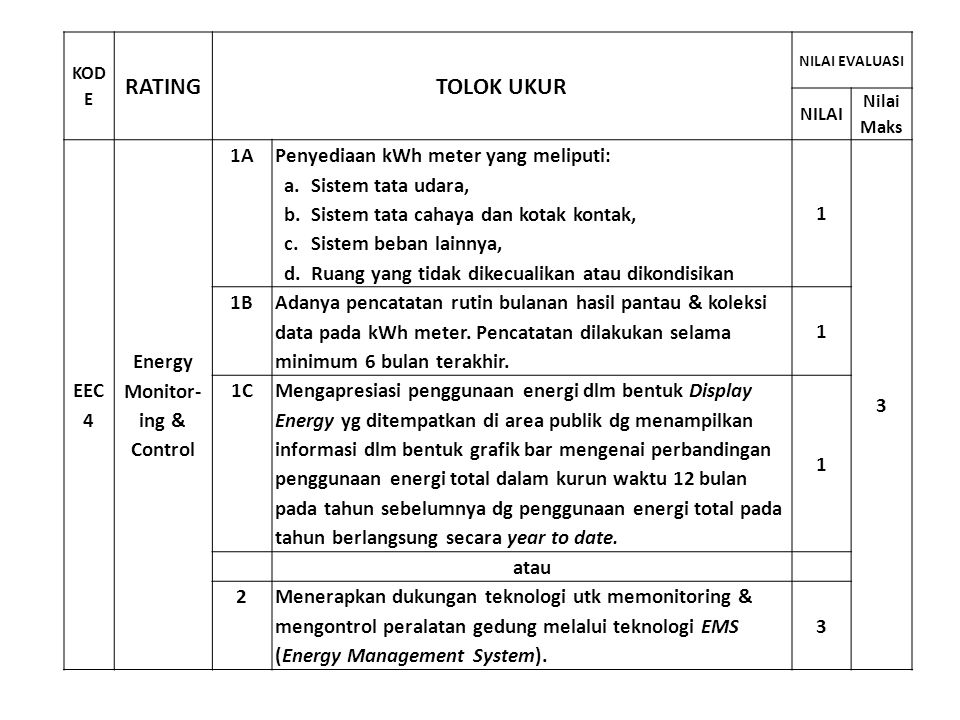 RATING TOLOK UKUR EEC 4 Energy Monitor- ing & Control 1A