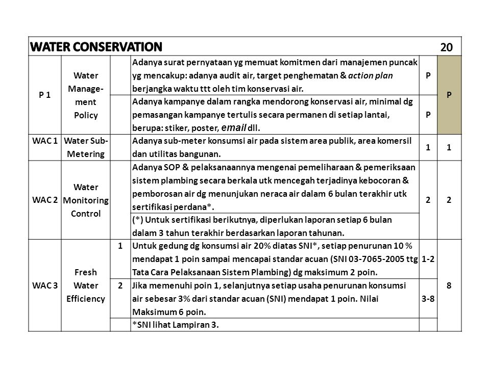 WATER CONSERVATION 20 P 1 Water Manage- ment Policy