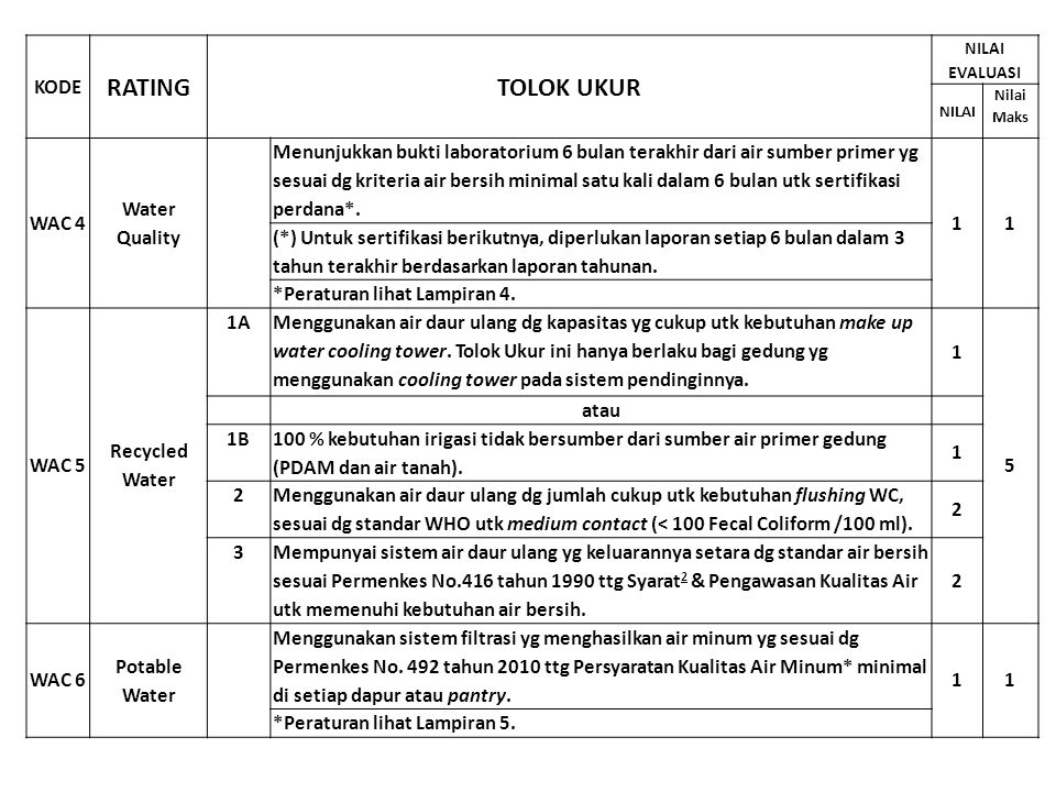 RATING TOLOK UKUR KODE WAC 4 Water Quality
