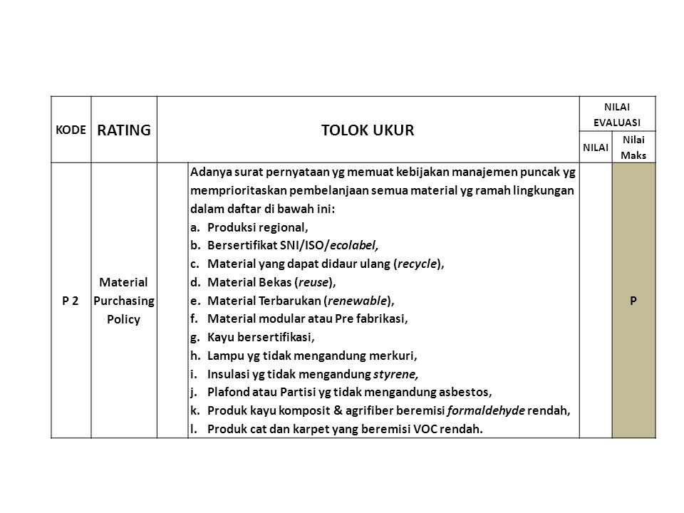 RATING TOLOK UKUR KODE P 2 Material Purchasing Policy