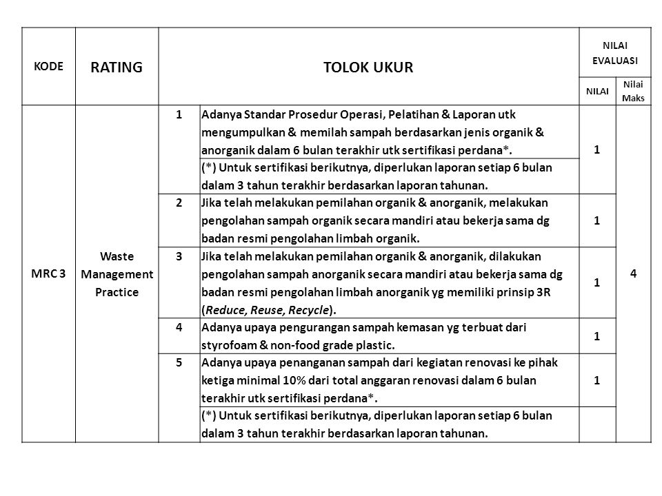 RATING TOLOK UKUR KODE MRC 3 Waste Management Practice 1