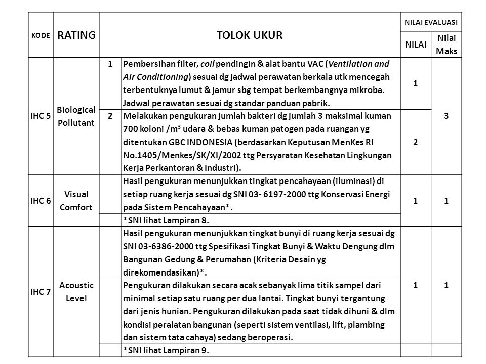 RATING TOLOK UKUR NILAI Nilai Maks IHC 5 Biological Pollutant 1