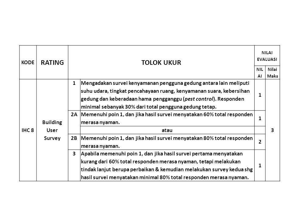 RATING TOLOK UKUR KODE IHC 8 Building User Survey 1