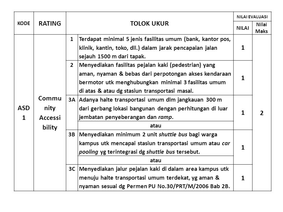 RATING TOLOK UKUR ASD 1 Commu nity Accessi bility 2