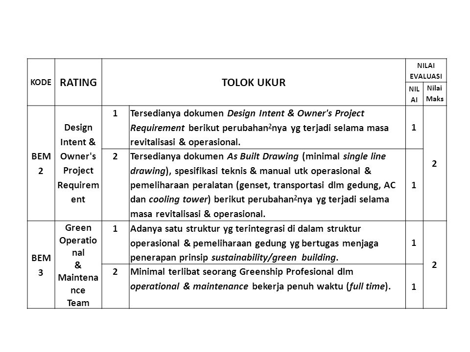 RATING TOLOK UKUR BEM 2 Design Intent & Owner s Project Requirem ent 1