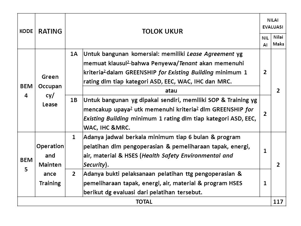 RATING TOLOK UKUR BEM 4 Green Occupan cy/ Lease 1A