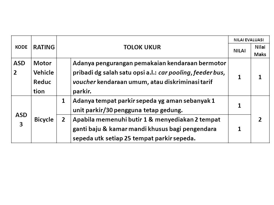 RATING TOLOK UKUR 1 ASD 3 Bicycle 2
