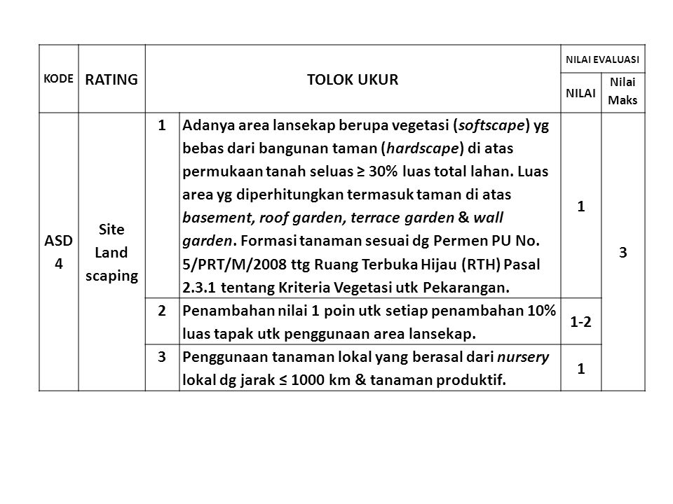 RATING TOLOK UKUR ASD 4 Site Land scaping 1 3 2 1-2