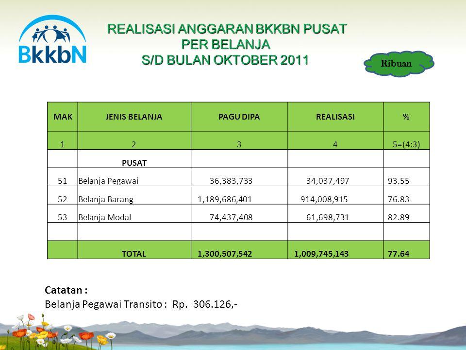 Realisasi Rata2 Provinsi Rp. 846.236.369,- (69,33%)