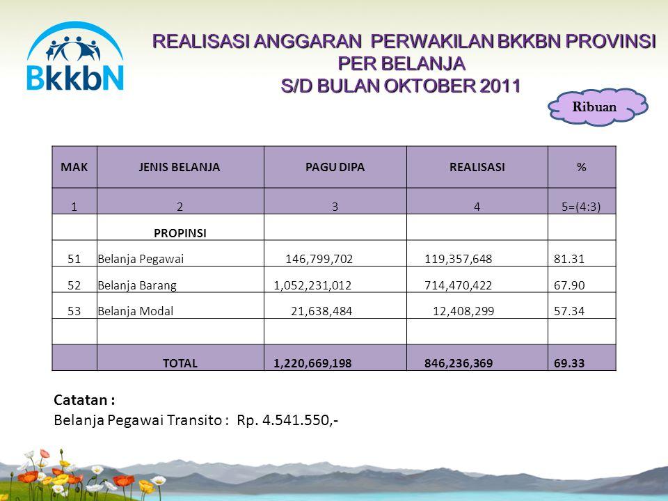 REALISASI ANGGARAN (RM+RK) PERWAKILAN BKKBN PROVINSI S/D OKTOBER 2011