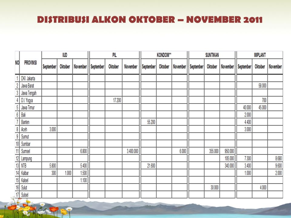 DISTRIBUSI ALKON OKTOBER – NOVEMBER 2011