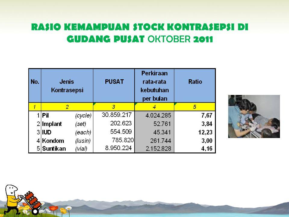RASIO KEMAMPUAN STOCK KONTRASEPSI DENGAN CAKUPAN LAPORAN KAB DAN KOTA 100% BULAN: OKTOBER 2011