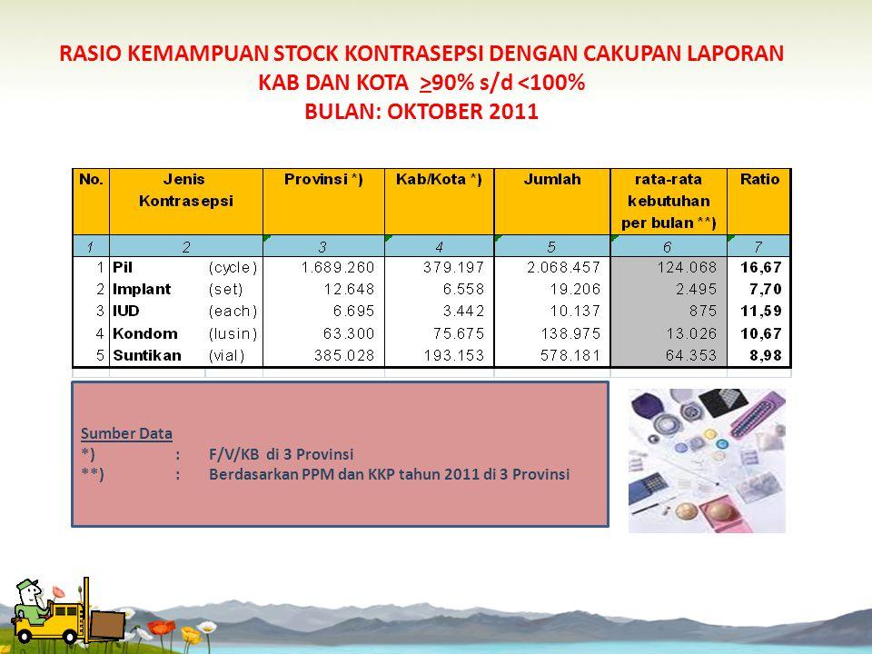 RASIO KEMAMPUAN STOCK KONTRASEPSI DENGAN CAKUPAN LAPORAN KAB DAN KOTA <90% BULAN: OKTOBER 2011