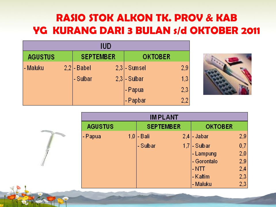 RASIO STOK ALKON TK. PROV & KAB YG KURANG DARI 3 BULAN s/d OKTOBER 2011