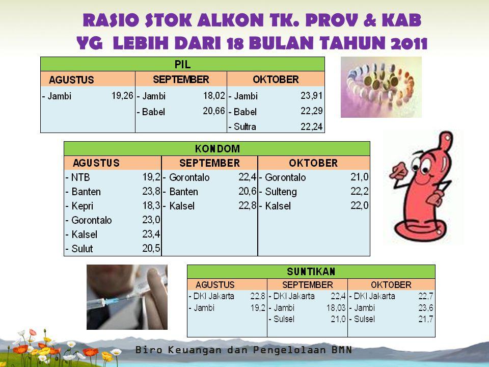 RASIO STOK ALKON TK. PROV & KAB YG LEBIH DARI 24 BULAN TAHUN 2011