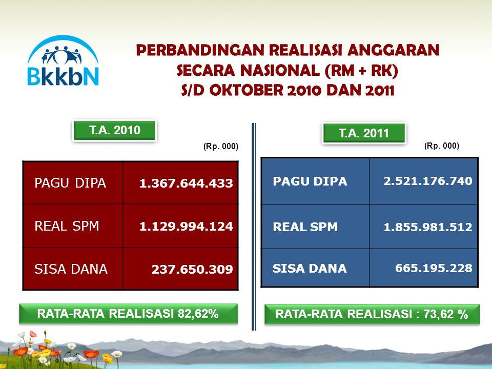 REALISASI ANGGARAN DIPA SECARA NASIONAL– PER PROGRAM S/D OKTOBER TAHUN 2011
