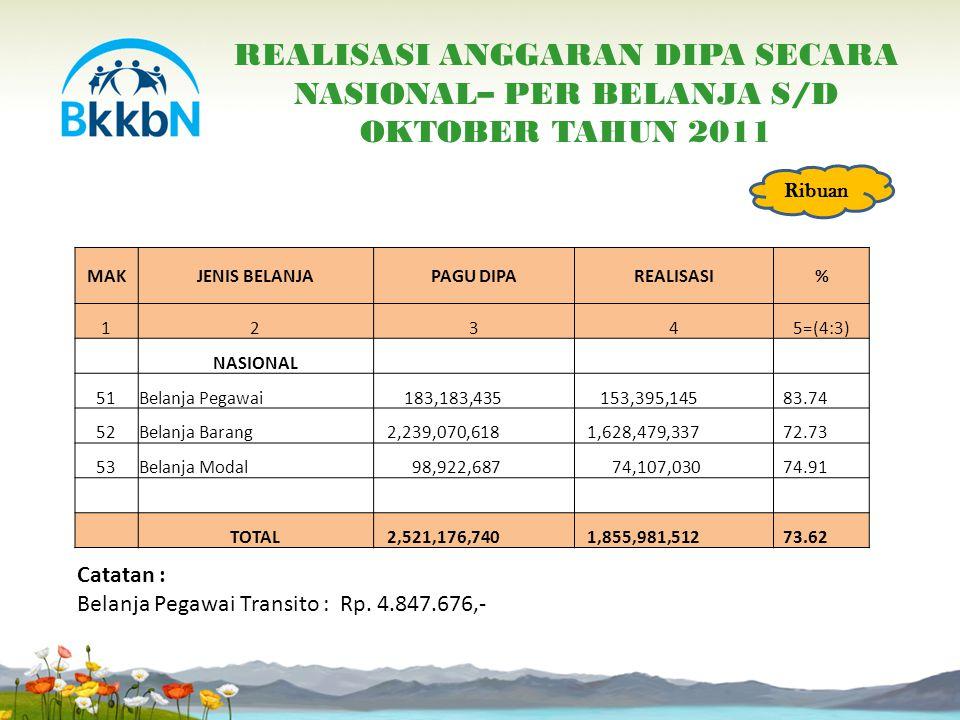 REALISASI ANGGARAN BKKBN PUSAT S/D OKTOBER 2011