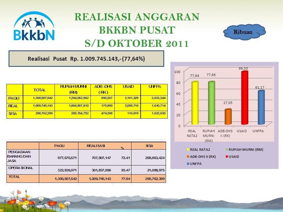 PERBANDINGAN REALISASI ANGGARAN DIPA BKKBN PUSAT S/D OKTOBER 2010 DAN 2011