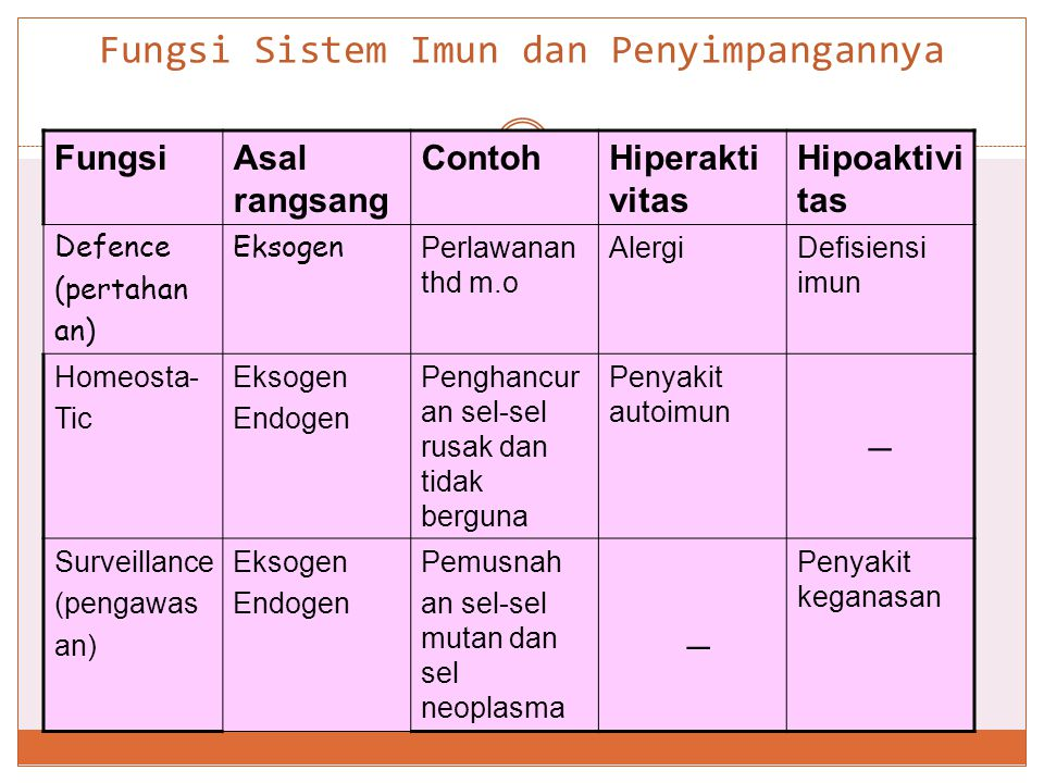 Fungsi Sistem Imun dan Penyimpangannya