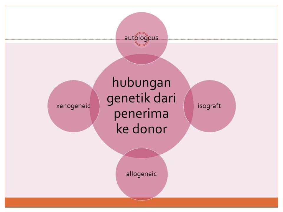 hubungan genetik dari penerima ke donor