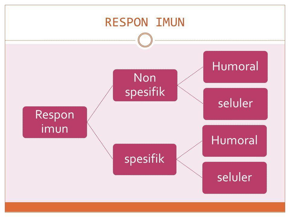 RESPON IMUN Respon imun Non spesifik Humoral seluler spesifik