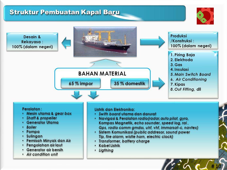 Struktur Pembuatan Kapal Baru