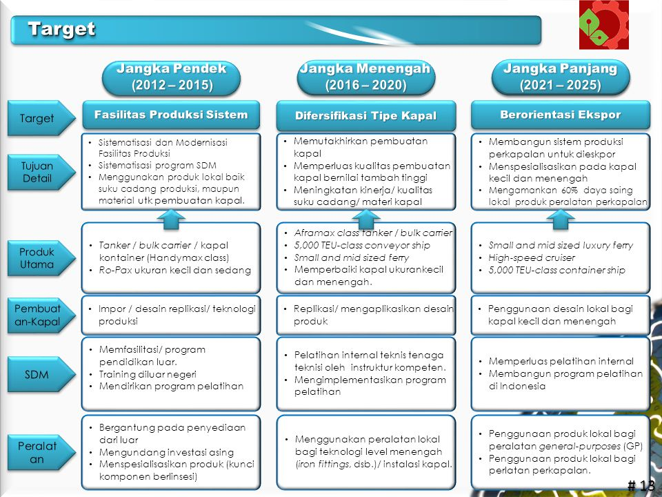 Target Jangka Pendek (2012 – 2015) Jangka Menengah (2016 – 2020)
