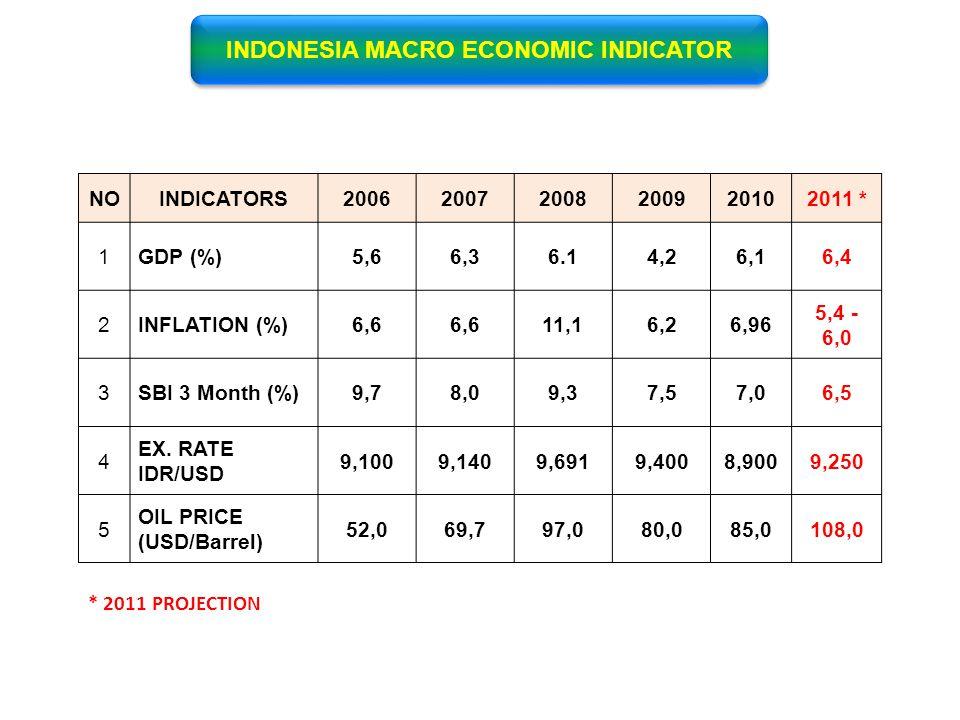 INDONESIA MACRO ECONOMIC INDICATOR