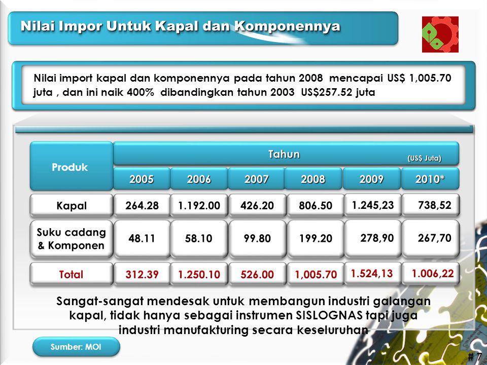Nilai Impor Untuk Kapal dan Komponennya