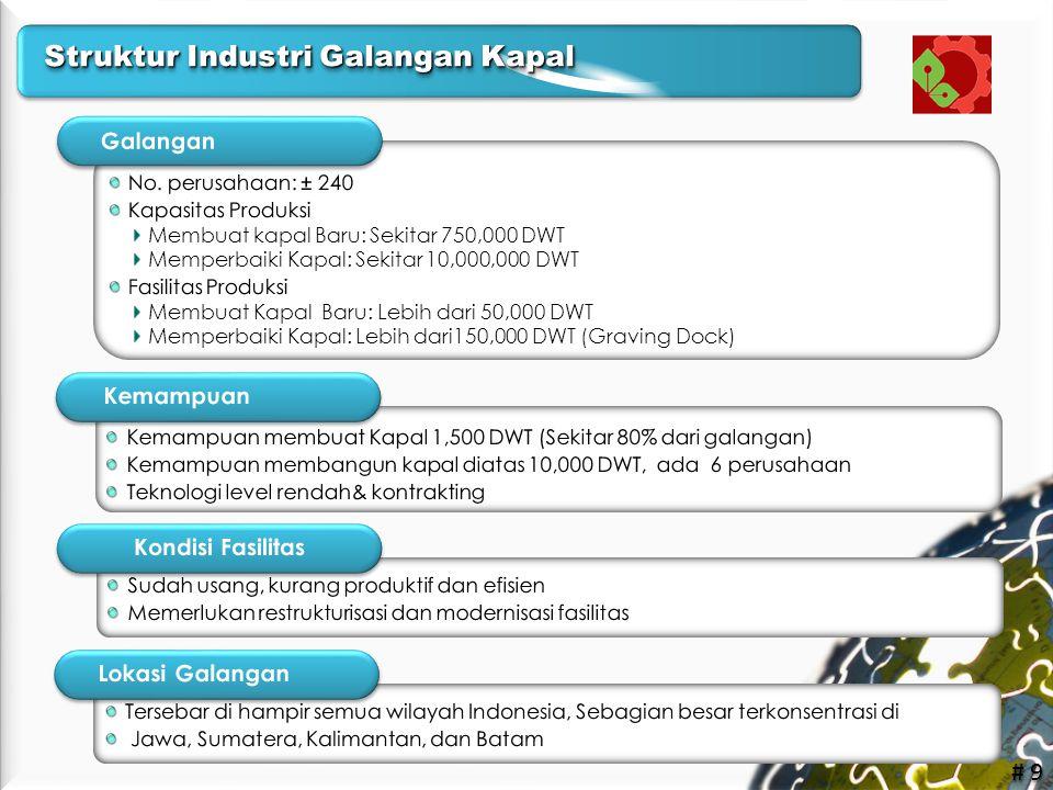 Struktur Industri Galangan Kapal