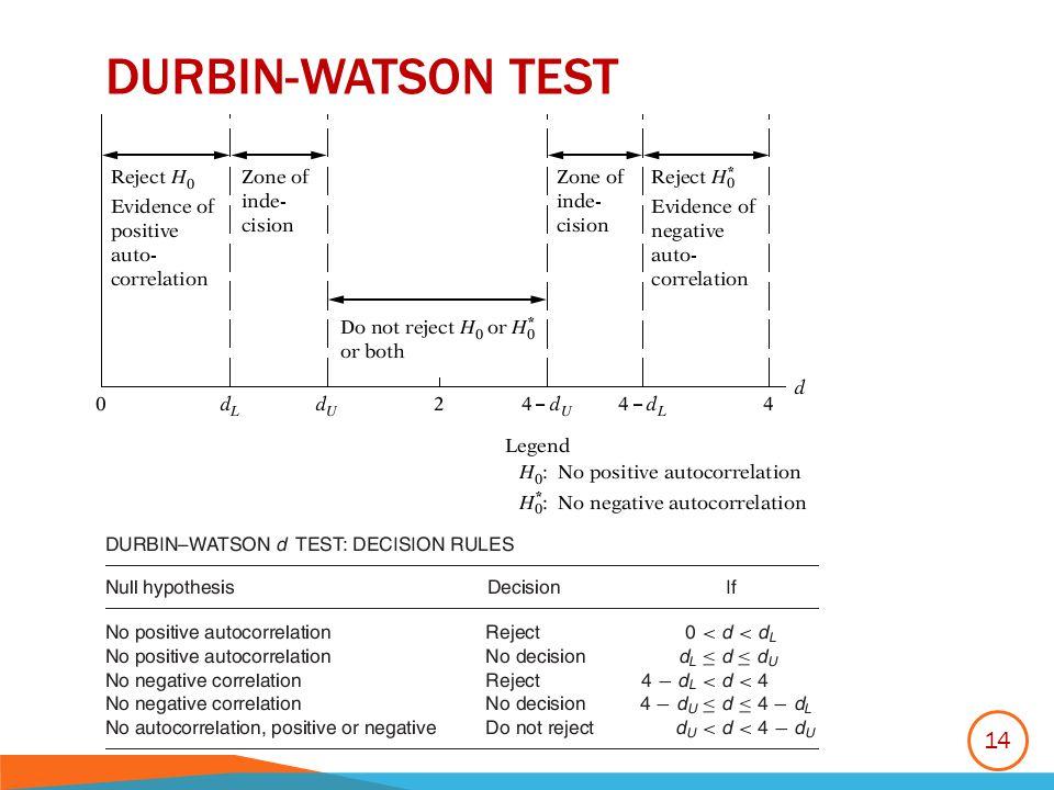 Durbin-watson test
