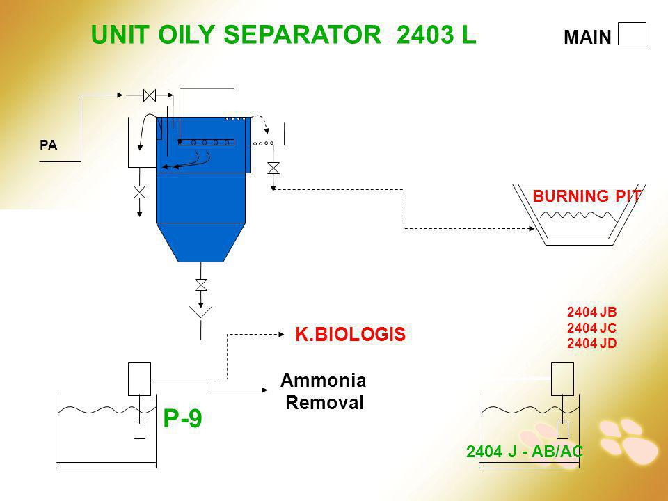 UNIT OILY SEPARATOR 2403 L P-9 MAIN K.BIOLOGIS Ammonia Removal