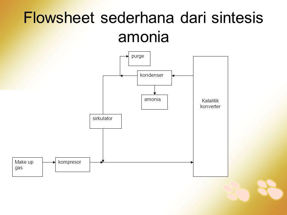 Flowsheet sederhana dari sintesis amonia