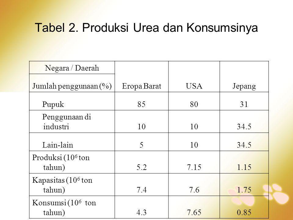 Tabel 2. Produksi Urea dan Konsumsinya