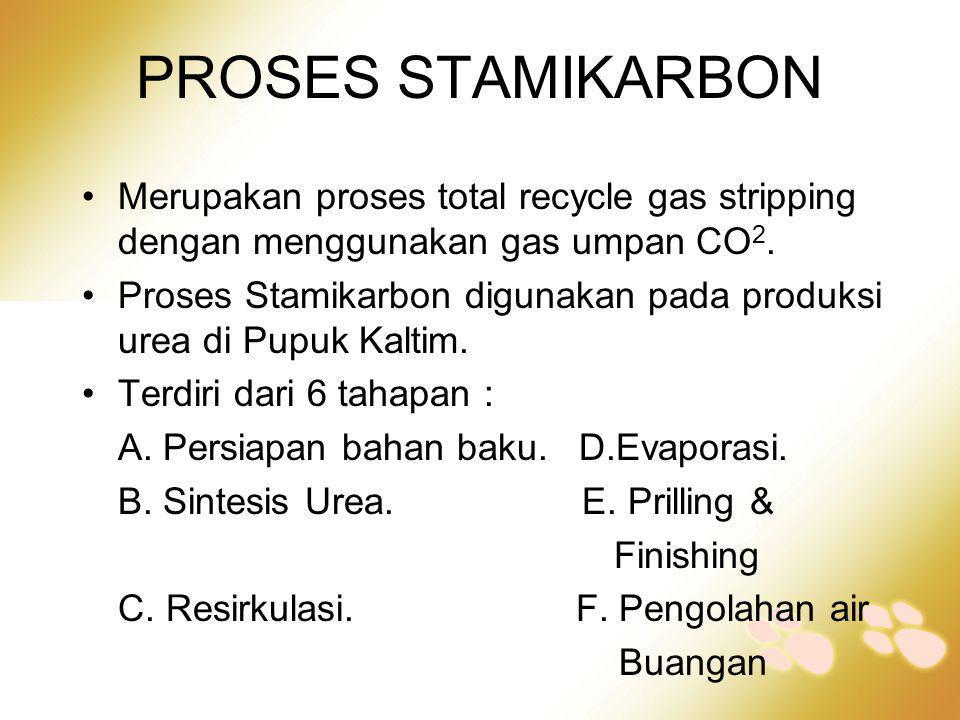 PROSES STAMIKARBON Merupakan proses total recycle gas stripping dengan menggunakan gas umpan CO2.