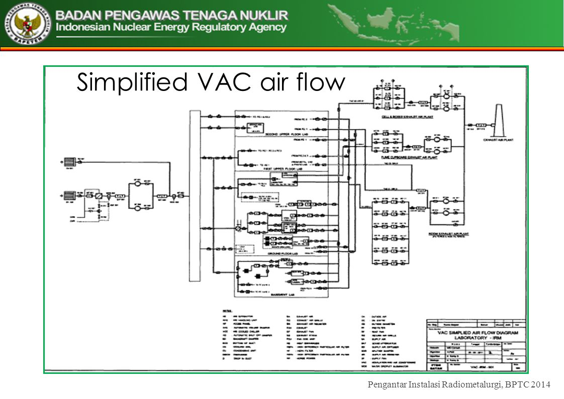 Simplified VAC air flow