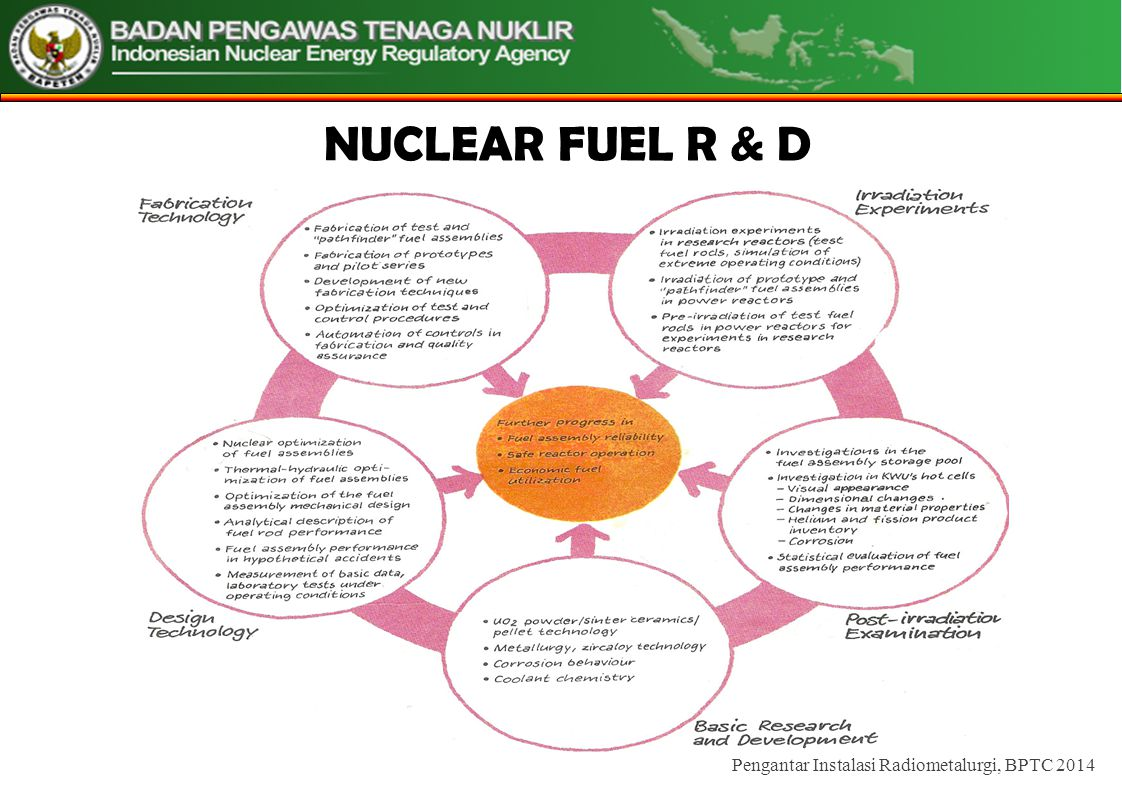 NUCLEAR FUEL R & D