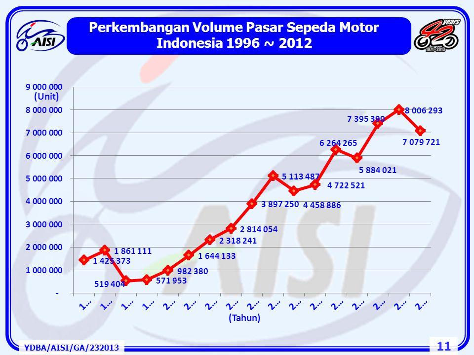 Perkembangan Volume Pasar Sepeda Motor Indonesia 1996 ~ 2012