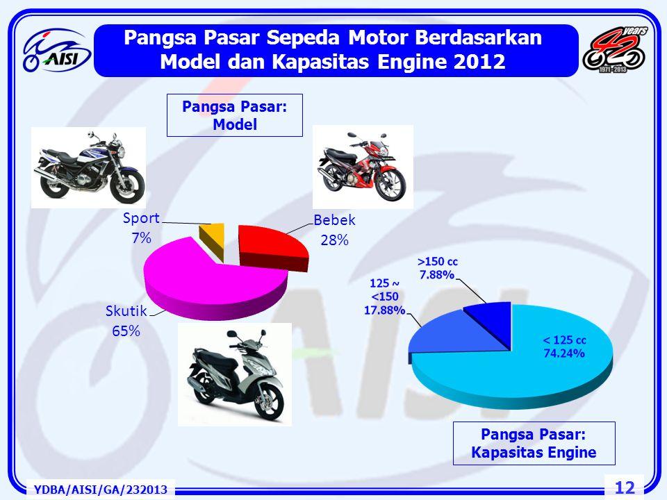 Pangsa Pasar Sepeda Motor Berdasarkan Model dan Kapasitas Engine 2012