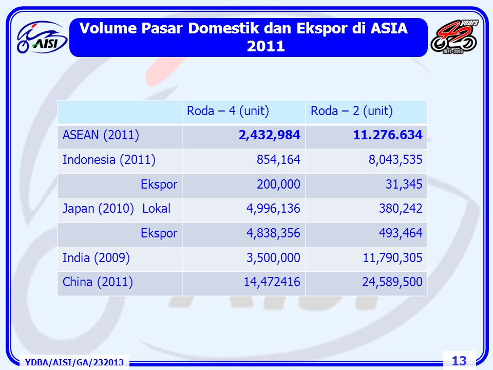 Volume Pasar Domestik dan Ekspor di ASIA 2011