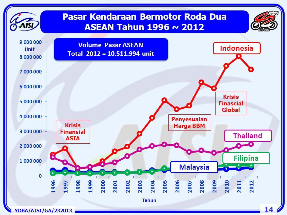 Pasar Kendaraan Bermotor Roda Dua ASEAN Tahun 1996 ~ 2012