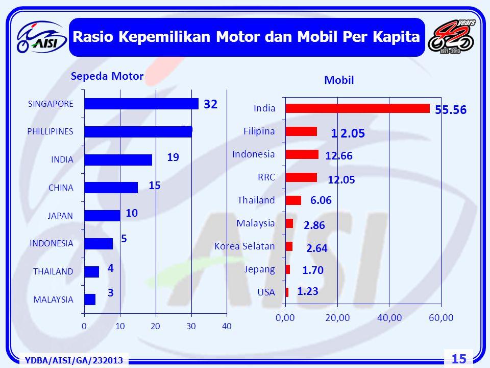 Rasio Kepemilikan Motor dan Mobil Per Kapita