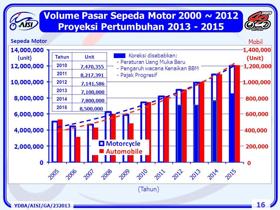 Volume Pasar Sepeda Motor 2000 ~ 2012 Proyeksi Pertumbuhan 2013 - 2015