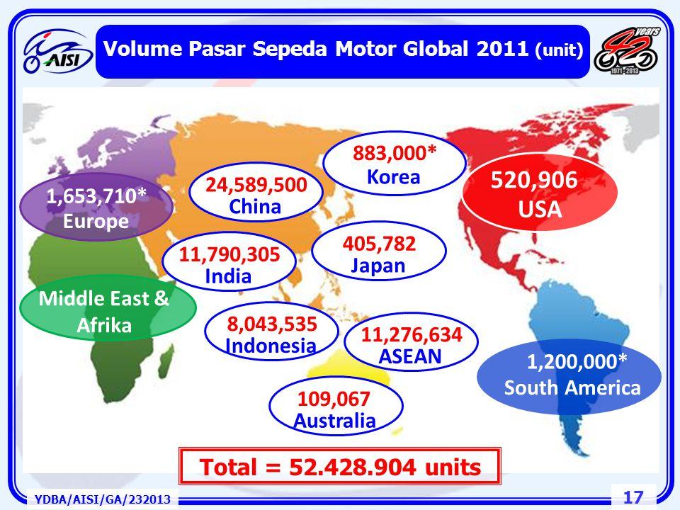 Volume Pasar Sepeda Motor Global 2011 (unit)