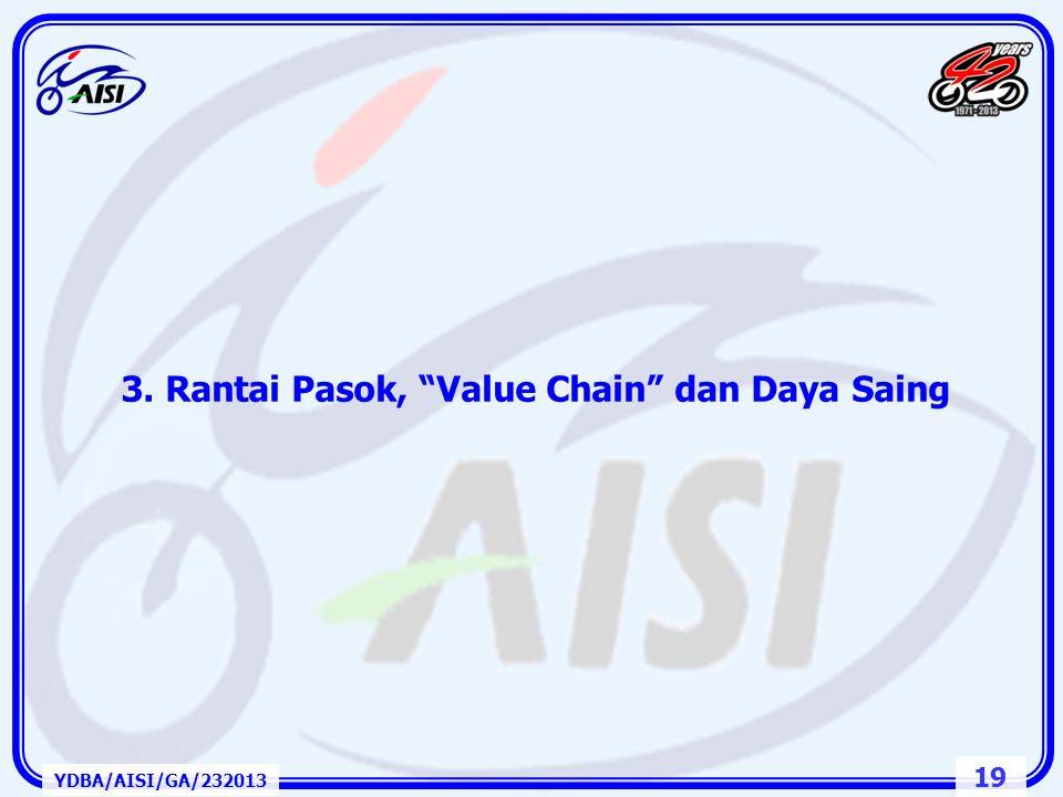 3. Rantai Pasok, Value Chain dan Daya Saing